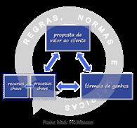Modelo de negócio das 4 caixas