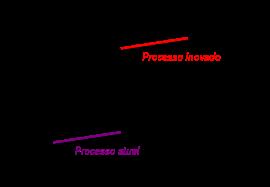 Inovação de processo