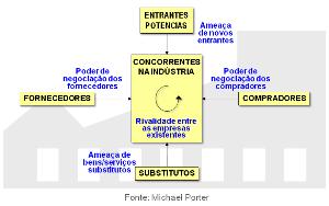 5_forças
