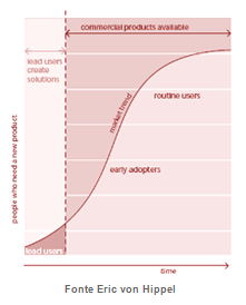 lead_users_curve