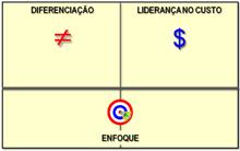posicionamento_estratégico