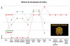 matriz_avaliação_valor