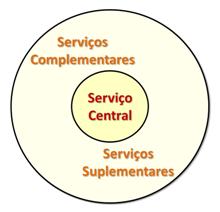 oferta_de_serviços