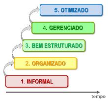 maturidade_processos
