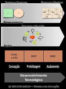 Star2Up - Desenvolvimento Tecnológico
