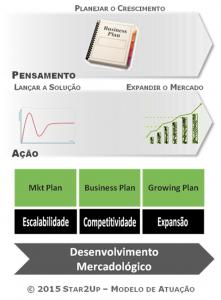 Star2Up - Desenvolvimento Mercadológico
